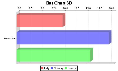 Bar Chart 3D